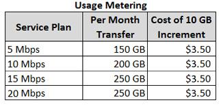usagemetering1